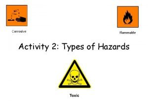 Corrosive Flammable Activity 2 Types of Hazards Activity