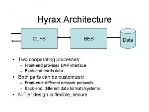 Hyrax Architecture OLFS BES Two cooperating processes Frontend