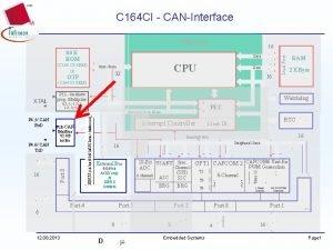 C 164 CI CANInterface C 166 Core Data