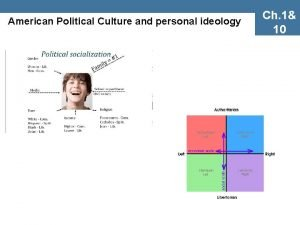American Political Culture and personal ideology Ch 1