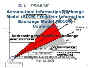 Aeronautical Information Exchange Model AIXM Weather Information Exchange