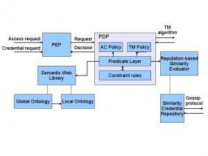 Access request Request PEP Credential request Decision TM