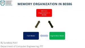 MEMORY ORGANIZATION IN 80386 Memory Organization in 80386