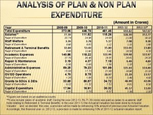 ANALYSIS OF PLAN NON PLAN EXPENDITURE Amount in