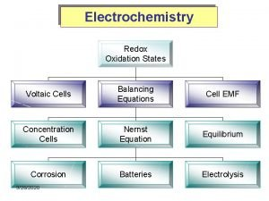Electrochemistry Redox Oxidation States Voltaic Cells Balancing Equations