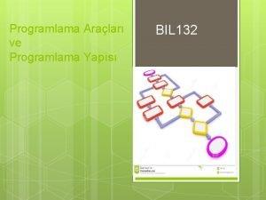 Programlama Aralar ve Programlama Yaps BIL 132 Programlama