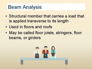 Beam Analysis Structural member that carries a load