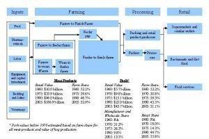 Inputs Farming Processing Farrow to Finish Farms Feeder