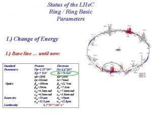 Status of the LHe C Ring Ring Basic