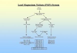 Lead Magnesium Niobate PMN System Lead Magnesium Niobate