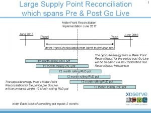 Large Supply Point Reconciliation which spans Pre Post