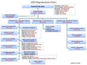 LOCS Organizational Chart President Scott Taylor Vice President