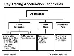Ray Tracing Acceleration Techniques Approaches Faster Intersection N
