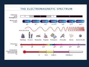 What is an electromagnetic wave Electromagnetic waves travel