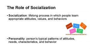 The Role of Socialization Socialization lifelong process in
