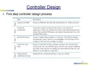 Controller Design Five step controller design process 1