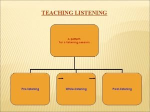 TEACHING LISTENING A pattern for a listening session