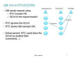 QM link to RTCDOORs Requirement A QM sends