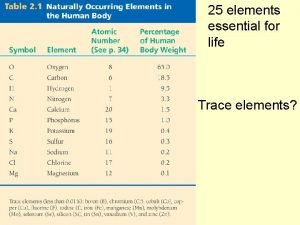 25 elements essential for life Trace elements Symptom