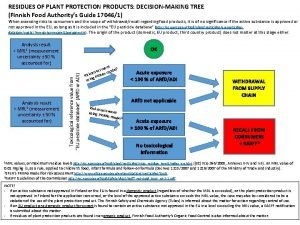 RESIDUES OF PLANT PROTECTION PRODUCTS DECISIONMAKING TREE Finnish