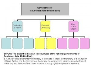 Governance in Governance of Southwest Asia Middle East
