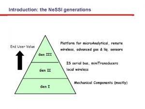 Introduction the Ne SSI generations Agenda 08 15