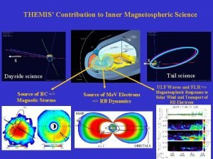 THEMIS Contribution to Inner Magnetospheric Science X X