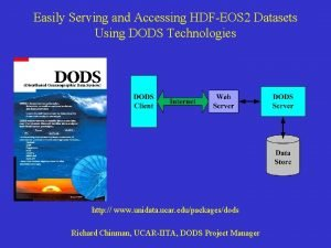 Easily Serving and Accessing HDFEOS 2 Datasets Using