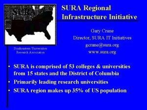 SURA Regional Infrastructure Initiative Southeastern Universities Research Association
