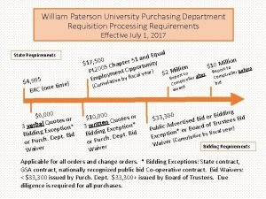 William Paterson University Purchasing Department Requisition Processing Requirements