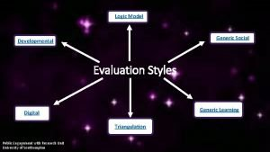 Logic Model Generic Social Developmental Evaluation Styles Generic