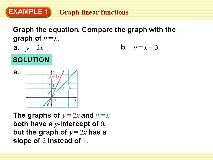 EXAMPLE 1 Graph linear functions Graph the equation
