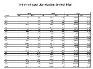 Indias unilateral Liberalization Sectoral Effect Sectors Imports Base