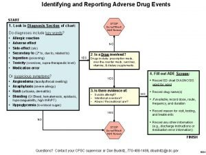 Identifying and Reporting Adverse Drug Events START STOP