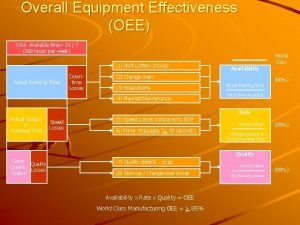 Overall Equipment Effectiveness OEE Total Available time 24