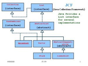 Collection List interface JCF interface Java Collections Framework