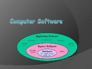 Computer Software Software Hardware Computer Instructions or data