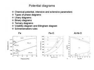 Potential diagrams v v v v Chemical potential