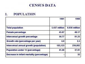 CENSUS DATA 1 POPULATION 1981 1998 5 437