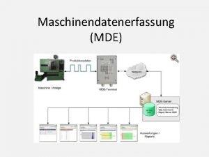 Maschinendatenerfassung MDE Zieldefinition Aus den gegebenen Daten Verfgbarkeit