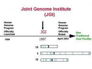 JGI Timeline Joint Genome Institute JGI Human Genome