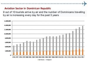 Aviation Sector in Dominican Republic 9 out of