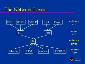 The Network Layer FTP HTTP SMTP TCP DNS