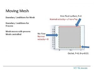 Moving Mesh Boundary Conditions for Process Mesh moves