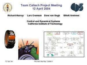 Team Caltech Project Meeting 12 April 2004 Richard