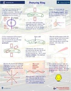 Damping Ring The purpose of a damping ring