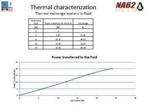 Thermal characterization Thermal exchange heaters to fluid Total