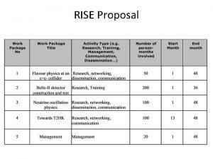 RISE Proposal RISE Proposal Acronym JEPIF JapanEurope Physics