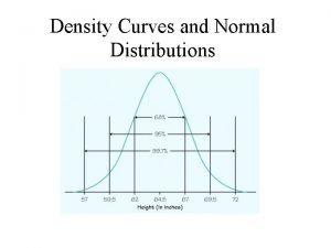 Density Curves and Normal Distributions Density Curves So