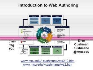 Introduction to Web Authoring Class mtg 22 Ellen